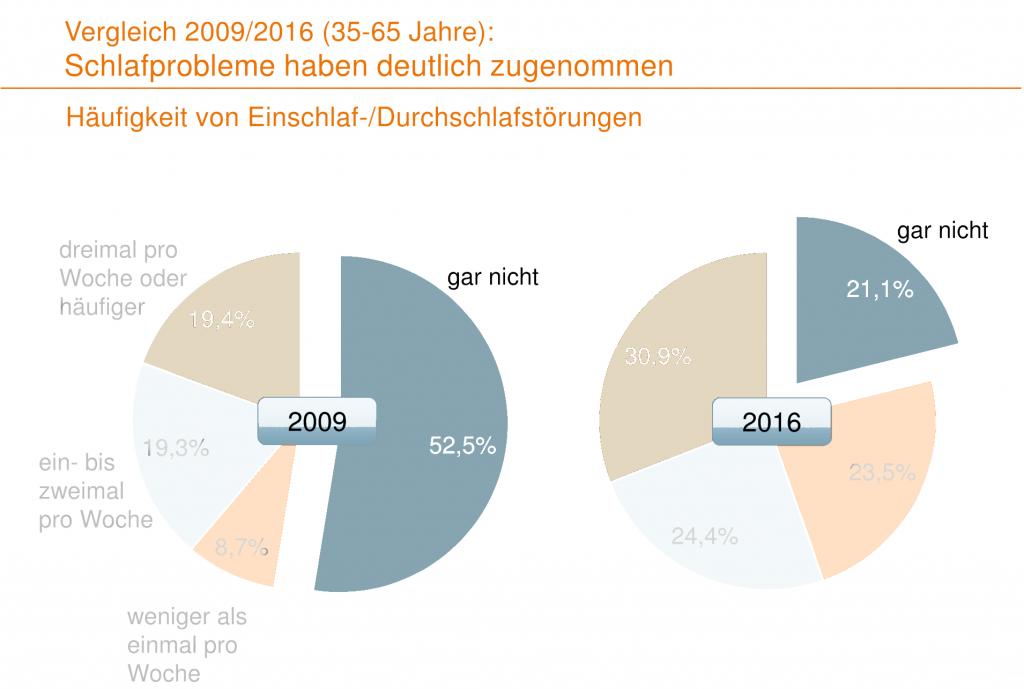 Vergleich Schlafprobleme 2009 - 2016