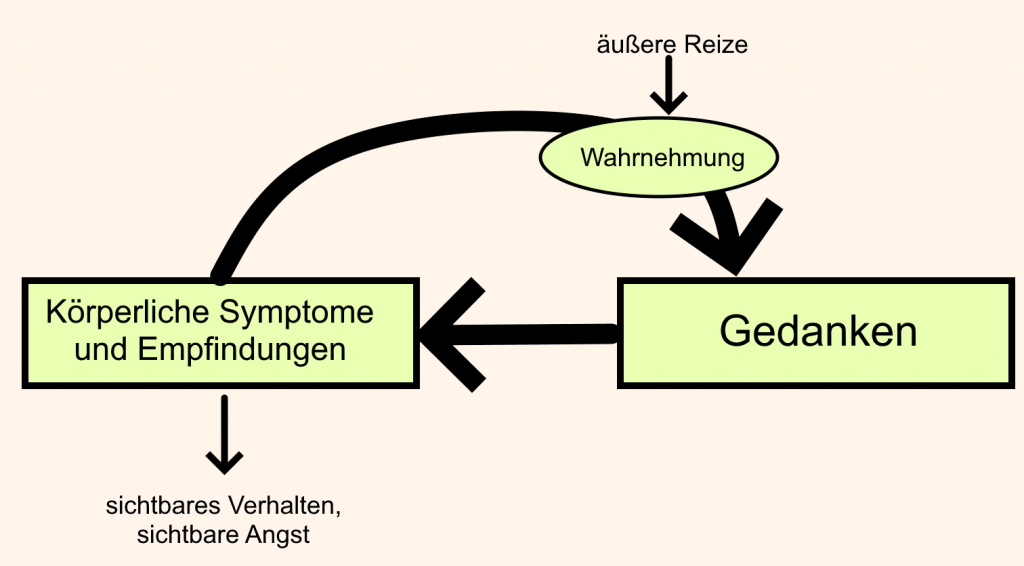 Vereinfachter Angstkreislauf, Angst-Biofeedback. (c) Christina Schieferdecker